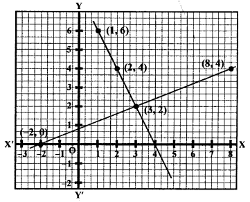 RS Aggarwal Class 10 Solutions Chapter 3 Linear equations in two variables Ex 3A 12