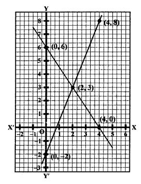 RS Aggarwal Class 10 Solutions Chapter 3 Linear equations in two variables Ex 3A 15