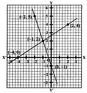RS Aggarwal Class 10 Solutions Chapter 3 Linear equations in two variables Ex 3A 18