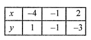 RS Aggarwal Class 10 Solutions Chapter 3 Linear equations in two variables Ex 3A 19