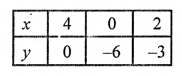 RS Aggarwal Class 10 Solutions Chapter 3 Linear equations in two variables Ex 3A 20