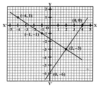 RS Aggarwal Class 10 Solutions Chapter 3 Linear equations in two variables Ex 3A 21
