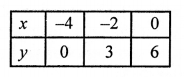 RS Aggarwal Class 10 Solutions Chapter 3 Linear equations in two variables Ex 3A 23