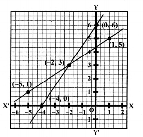 RS Aggarwal Class 10 Solutions Chapter 3 Linear equations in two variables Ex 3A 24