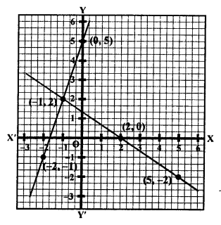RS Aggarwal Class 10 Solutions Chapter 3 Linear equations in two variables Ex 3A 27
