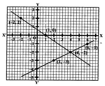 RS Aggarwal Class 10 Solutions Chapter 3 Linear equations in two variables Ex 3A 3