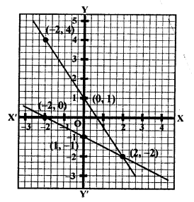 RS Aggarwal Class 10 Solutions Chapter 3 Linear equations in two variables Ex 3A 30