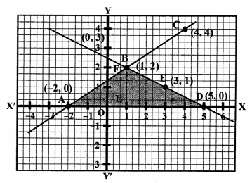 RS Aggarwal Class 10 Solutions Chapter 3 Linear equations in two variables Ex 3A 36