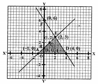 RS Aggarwal Class 10 Solutions Chapter 3 Linear equations in two variables Ex 3A 42