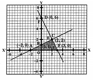 RS Aggarwal Class 10 Solutions Chapter 3 Linear equations in two variables Ex 3A 45