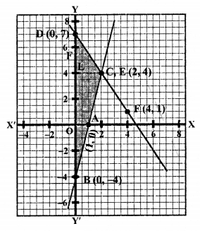 RS Aggarwal Class 10 Solutions Chapter 3 Linear equations in two variables Ex 3A 51