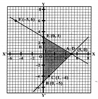 RS Aggarwal Class 10 Solutions Chapter 3 Linear equations in two variables Ex 3A 54