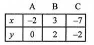RS Aggarwal Class 10 Solutions Chapter 3 Linear equations in two variables Ex 3A 55