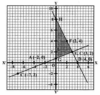 RS Aggarwal Class 10 Solutions Chapter 3 Linear equations in two variables Ex 3A 57