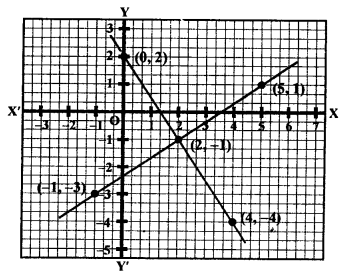 RS Aggarwal Class 10 Solutions Chapter 3 Linear equations in two variables Ex 3A 6