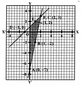 RS Aggarwal Class 10 Solutions Chapter 3 Linear equations in two variables Ex 3A 60
