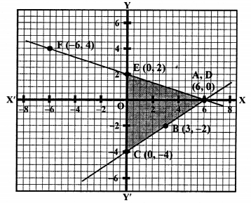 RS Aggarwal Class 10 Solutions Chapter 3 Linear equations in two variables Ex 3A 63