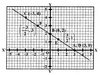 RS Aggarwal Class 10 Solutions Chapter 3 Linear equations in two variables Ex 3A 66