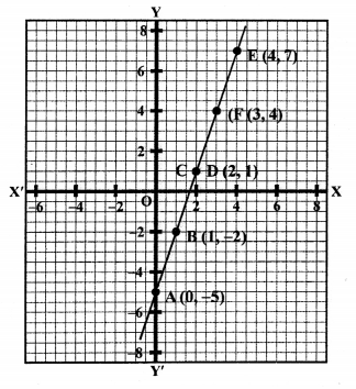 RS Aggarwal Class 10 Solutions Chapter 3 Linear equations in two variables Ex 3A 69
