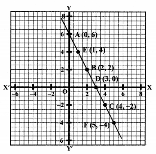 RS Aggarwal Class 10 Solutions Chapter 3 Linear equations in two variables Ex 3A 72
