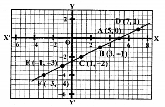 RS Aggarwal Class 10 Solutions Chapter 3 Linear equations in two variables Ex 3A 75
