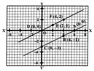 RS Aggarwal Class 10 Solutions Chapter 3 Linear equations in two variables Ex 3A 78