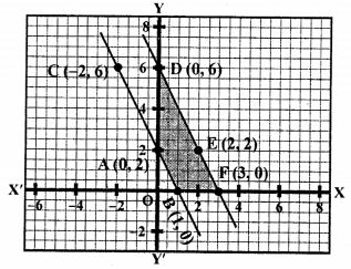 RS Aggarwal Class 10 Solutions Chapter 3 Linear equations in two variables Ex 3A 87
