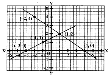 RS Aggarwal Class 10 Solutions Chapter 3 Linear equations in two variables Ex 3A 9