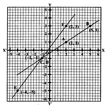 RS Aggarwal Class 10 Solutions Chapter 3 Linear equations in two variables Test Yourself 19