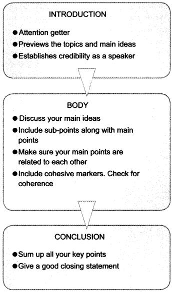 Speech Writing Class 12 Format, Topics, Samples