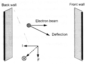 NCERT Solutions for Class 10 Science Chapter 13 Magnetic Effects of Electric Current image - 7