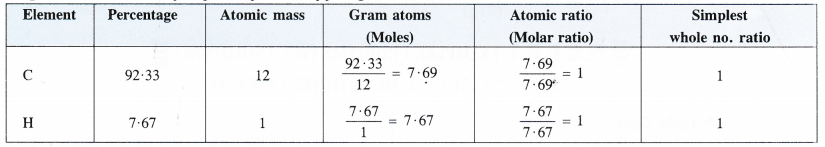 NCERT Solutions for Class 11 Chemistry Chapter 1 Some Basic Concepts of Chemistry 31