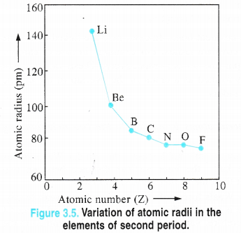 NCERT Solutions for Class 11 Chemistry Chapter 3 Classification of Elements and Periodicity in Properties 1