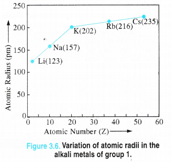 NCERT Solutions for Class 11 Chemistry Chapter 3 Classification of Elements and Periodicity in Properties 3