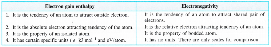 NCERT Solutions for Class 11 Chemistry Chapter 3 Classification of Elements and Periodicity in Properties 7