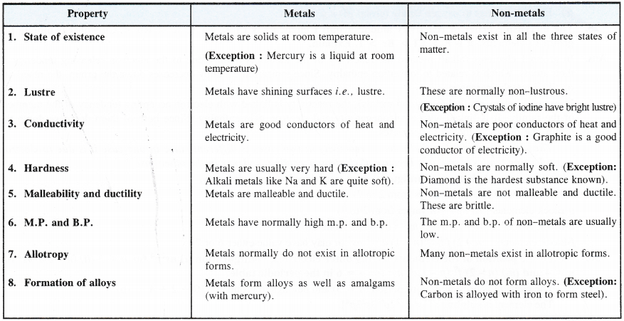 NCERT Solutions for Class 11 Chemistry Chapter 3 Classification of Elements and Periodicity in Properties 8