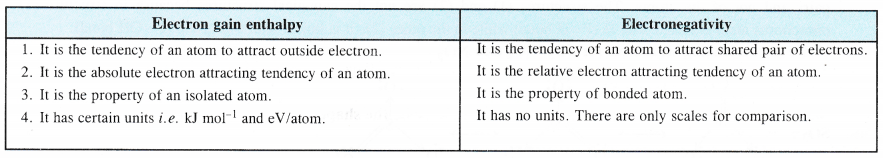 NCERT Solutions for Class 11 Chemistry Chapter 4 Chemical Bonding and Molecular Structure 20