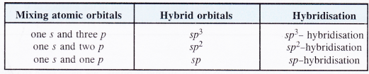 NCERT Solutions for Class 11 Chemistry Chapter 4 Chemical Bonding and Molecular Structure 28