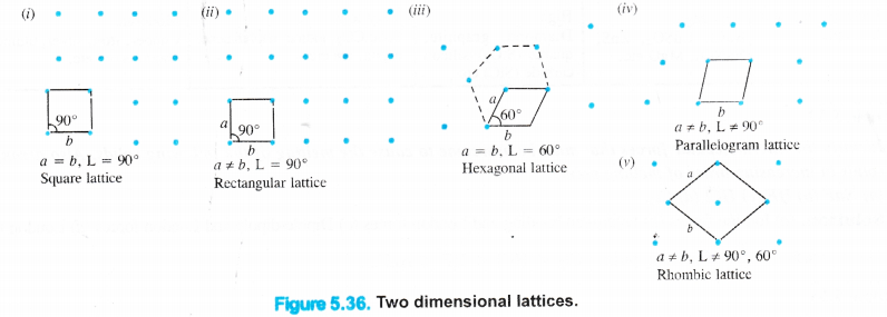 NCERT Solutions for Class 11 Chemistry Chapter 5 States of Matter Gases and Liquids 22