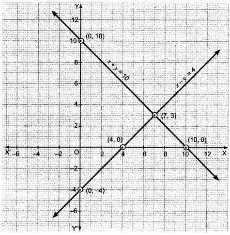 Pair of Linear Equations in Two Variables Class 10 Extra Questions Maths Chapter 3 with Solutions Answers 34