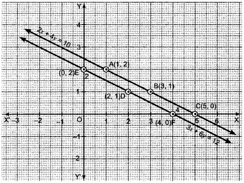 Pair of Linear Equations in Two Variables Class 10 Extra Questions Maths Chapter 3 with Solutions Answers 37