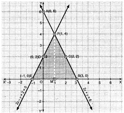 Pair of Linear Equations in Two Variables Class 10 Extra Questions Maths Chapter 3 with Solutions Answers 61