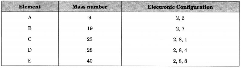 Structure of the Atom Class 9 Extra Questions and Answers Science Chapter 4 img 14