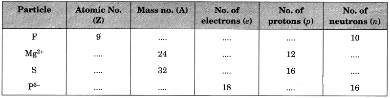 Structure of the Atom Class 9 Extra Questions and Answers Science Chapter 4 img 16