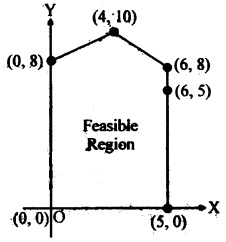 MCQ Questions for Class 12 Maths Chapter 12 Linear Programming with Answers