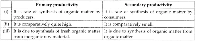 NCERT Solutions for Class 12 Biology Chapter 14 Ecosystem 6.6