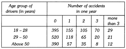 Probability Class 9 Extra Questions Maths Chapter 15 with Solutions Answers 15