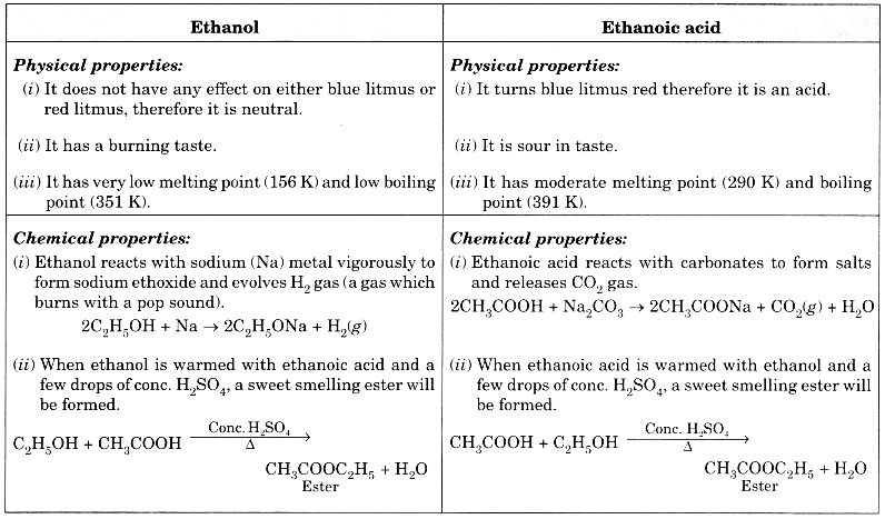 Carbon and its Compounds Class 10 Extra Questions with Answers Science Chapter 4, 30