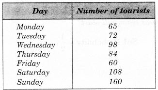 MCQ Questions for Class 7 Maths Chapter 3 Data Handling with Answers 1