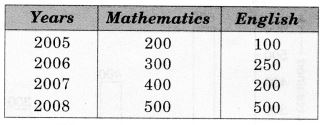 MCQ Questions for Class 7 Maths Chapter 3 Data Handling with Answers 4